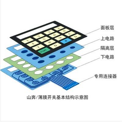 上海医疗薄膜开关 医疗薄膜开关销售 医疗薄膜开关生产 山奔供