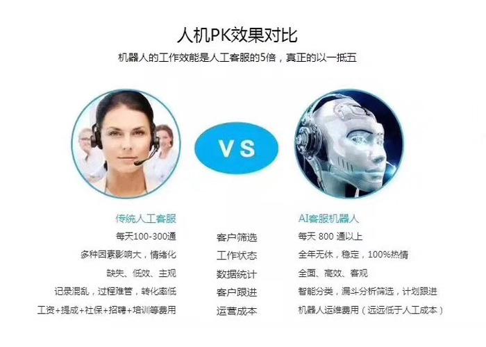 河南电话销售机器人是什么,电话销售机器人,郑州电话销售机器人哪家强,电话销售机器人哪家专业,河南智能电销机器人哪家强,河南电销语音机器人价格