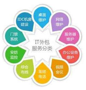 新乡事业单位IT外包选哪家,IT外包,企业IT外包承接公司,郑州事业单位IT外包选哪家,全彩LED电子屏制作维护,新乡LED电子屏上门维修