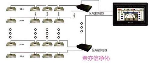 天津FFU-R355廠家 榮亦信供應