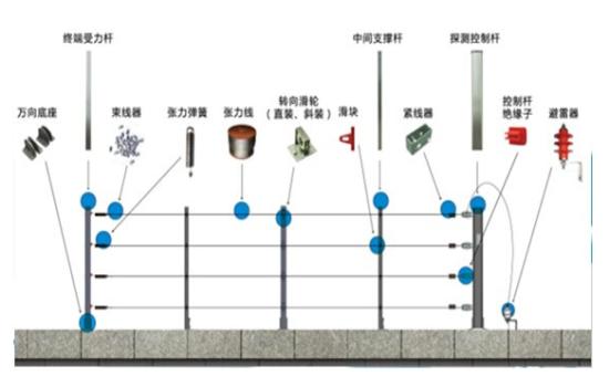 潼南区张力电子围栏
