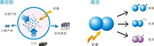 天津卧式等離子表面處理機參數 蘇州市奧普斯等離子體科技供應