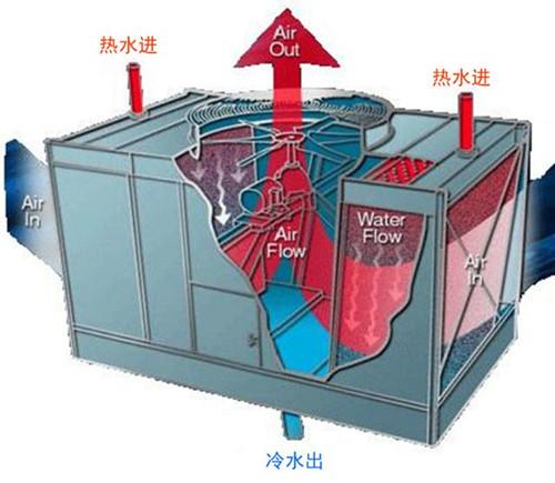 泉州工业冷却水塔厂家 冷通供应