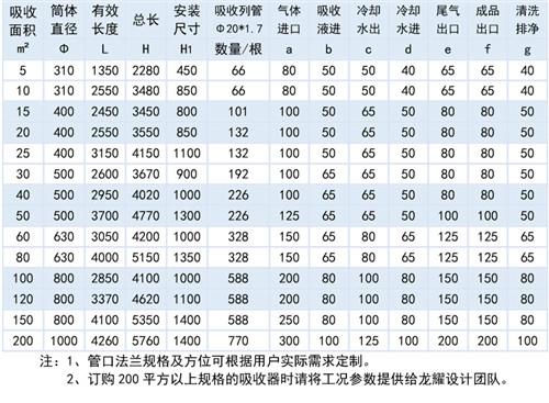 石墨改性聚丙烯列管降膜吸收器供應商 太倉市龍耀化工設備供應