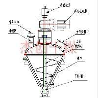 GLZ系列内加热螺带真空干燥