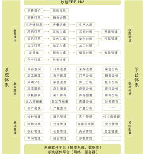 张家港纱线erp管理软件_苏州纱线软件_苏州恒泰纱线软件
