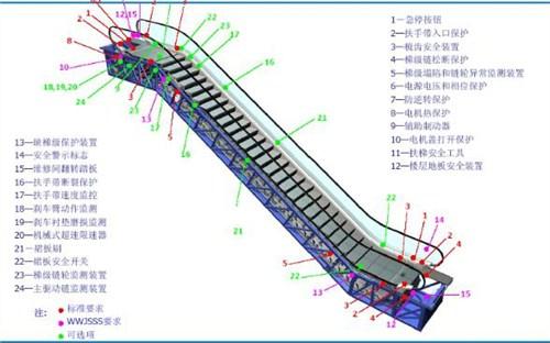 深圳自动扶梯供应