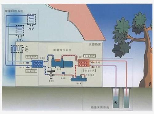 地源热泵技术