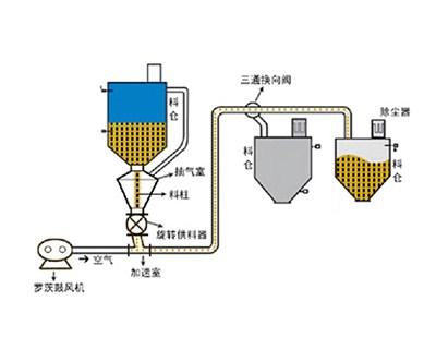 上海厂家直销粉体输送设备