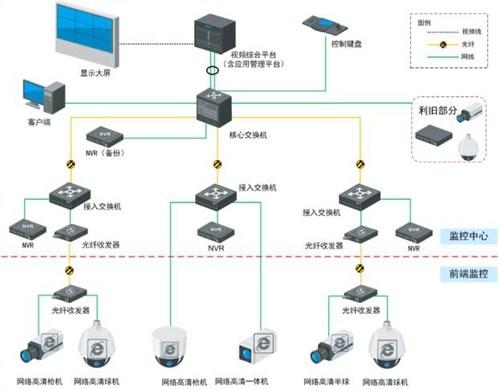太仓优质视频监控系统 信誉保证 苏州钻之冠智能科技亚博百家乐