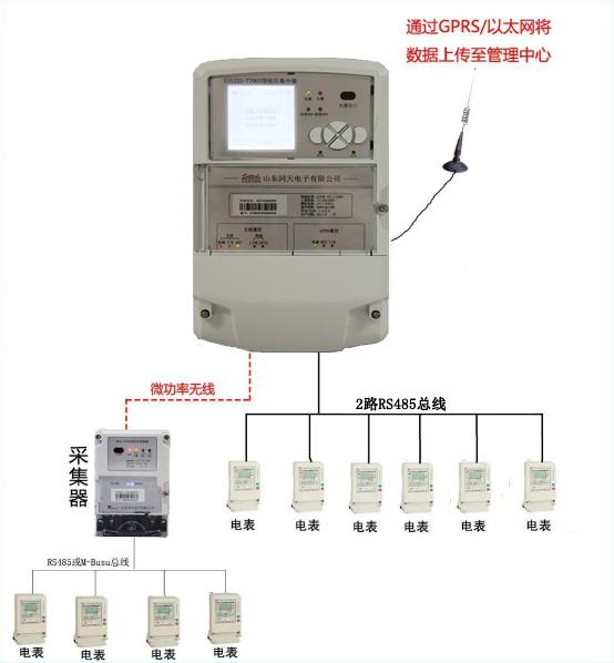 电力集中器_电力数据采集器_电表数据采集器_同天供