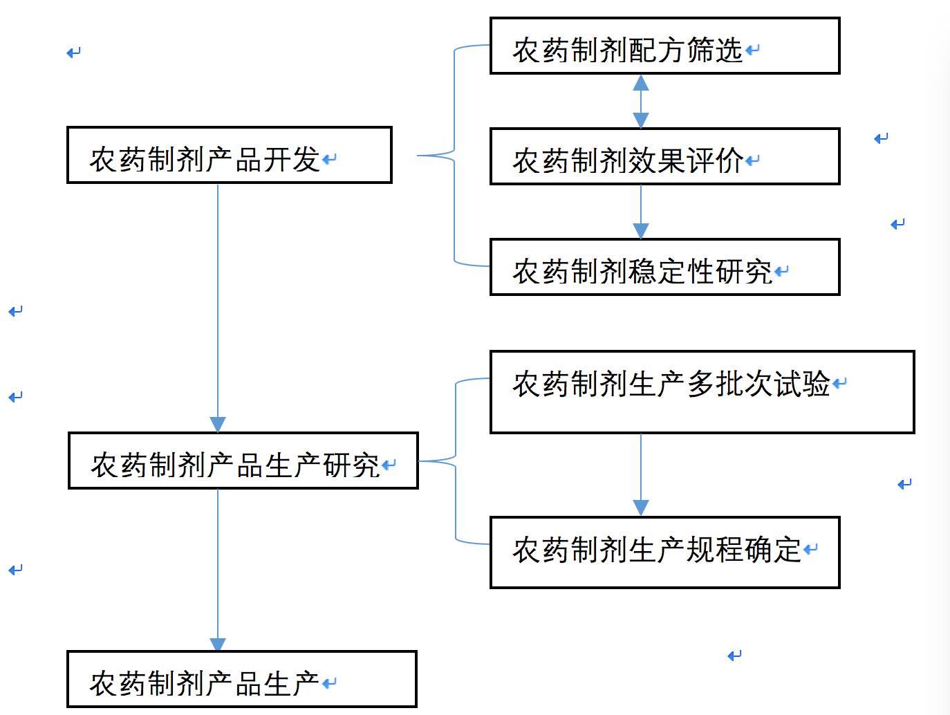 农药制剂产品开发流程图.png