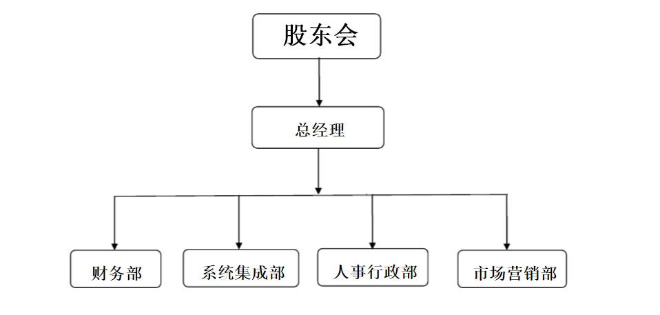 组织架构: 优势:公司与国内外知名设备dell,华为,ibm,h3c,emc,vmware