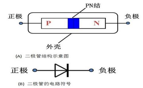 在电路中,电流只能从二极管的正极流入,负极流出.