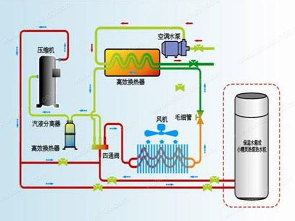 生能空气能热水器官网_生能空气能热水器好吗_空气能 三联供