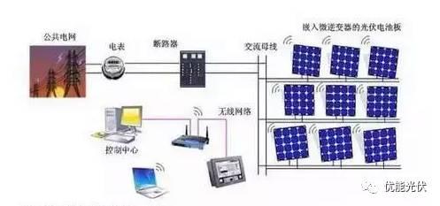 光伏电站分布式与集中式的并网区别在哪里 都有什么优缺点?