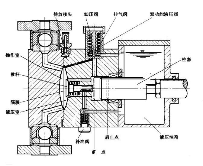 液压隔膜计量泵结构及工作原理的学习