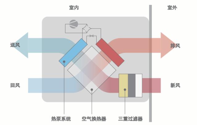 松幸新风热泵主要由动力系统,热交换系统,空调热泵系统,控制系统,过滤
