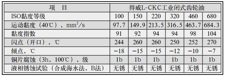 【促销】长城得威L-CKC320中负荷闭式齿轮油