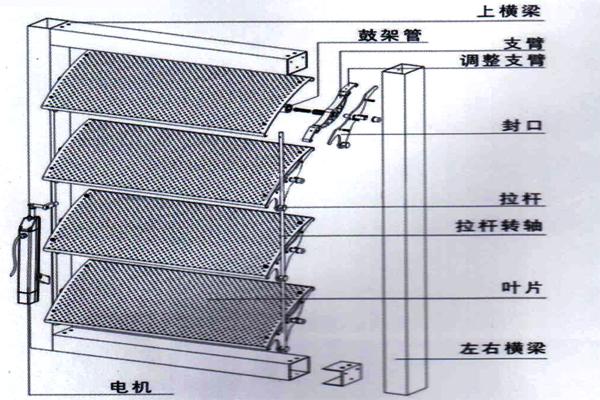 其联杆驱动方式可以满足三角形,圆形等不规则屋顶的 电动遮阳; 5.
