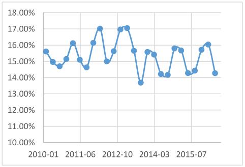 家具制造业毛利率( % )