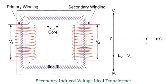 变压器的电动势方程