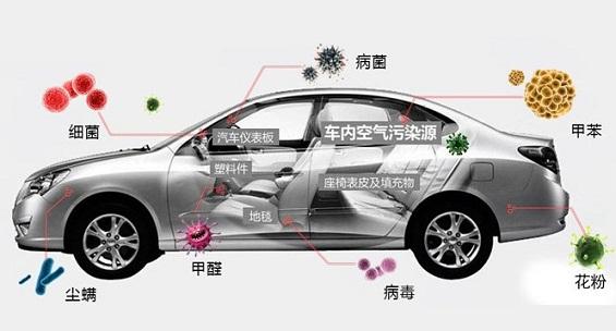 车内甲醛哪里来的呢?   车内甲醛的主要来源于车顶毡、座椅表皮、汽车仪表盘的塑料件以及填充物和其他装饰物使用的塑料材料,苯来自胶粘剂。所以只要是新车内就有着不同程度的车内环境污染问题,甲醛超标问题更是普遍,并且通常超过室内环境标准达10倍以上。   那么新车甲醛污染危害是哪些?