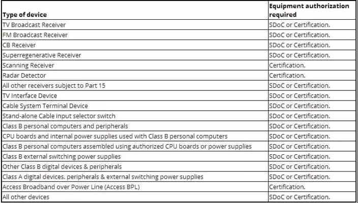 FCC认证产品类别.jpg