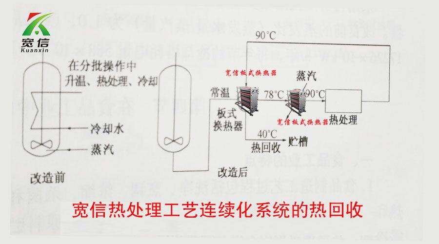 板式换热器在制药领域中的应用