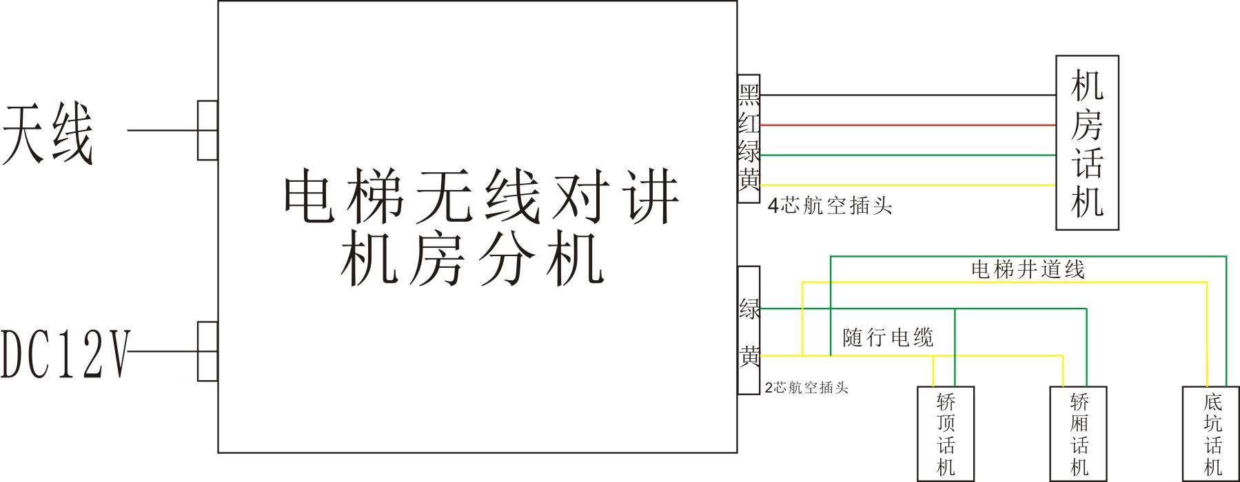 1、只能使用原配或认可的天线。未经认可的天线,经装或增添了附件的天线可能会损坏对讲机或违反信息产业部无线电管理局的规定。   2、在使用时,不要用手去拿天线,更不要拎着天线将对讲机甩来甩去。   3、电梯对讲机天线不能随意拧下,否则在发射时容易把功率管(功放)烧坏。   4、不要使用损坏的天线。否则,在发射时,损坏的天线接触皮肤,可能会引起轻微的灼伤。   5、电梯对讲机长期使用后,按健、控制旋钮和机壳很容易变脏,请从对讲机上取下控制旋钮,并用中性洗剂和湿布清洁机壳。使用诸如除污剂、酒精、喷雾剂或石