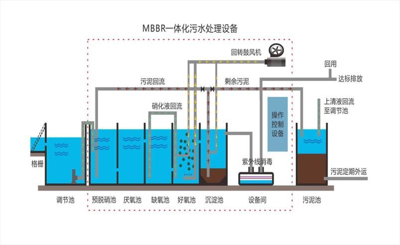 MBR地埋式一体化污水处理设备工艺