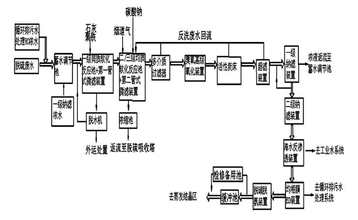 电厂/热电厂/火力发电厂污水处理工艺