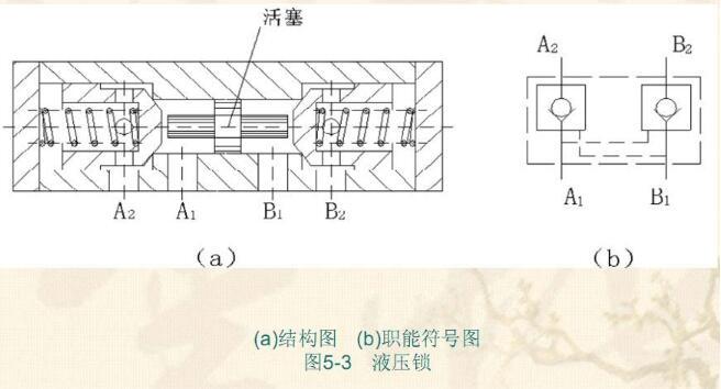 pb侧就会产生真空,使得油缸有杆腔压力上升,而使单向阀a关闭,然后单向图片