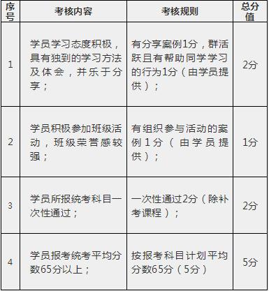 学员考核内容图.png