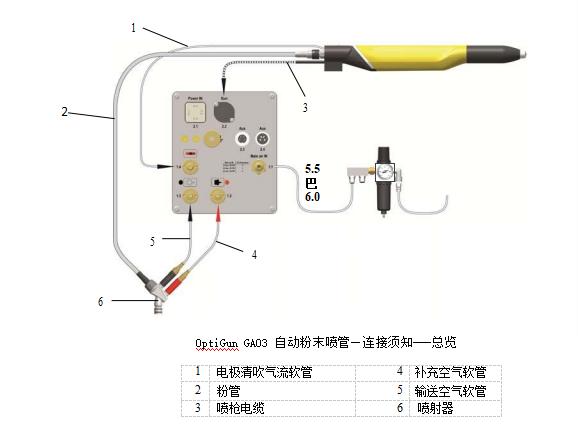 OptiGunGA03自动粉末喷枪