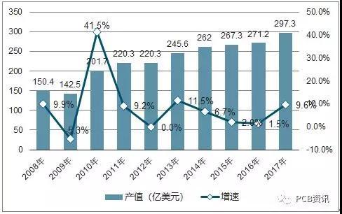 未来五年,中国印制电路板市场在国内电子信息产业的带动下,仍将以