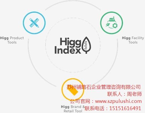SAC Higg Index培训和验证机构